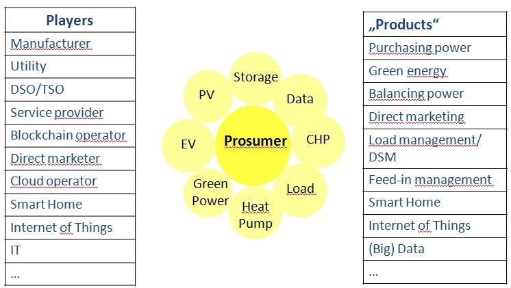 prosumer goods